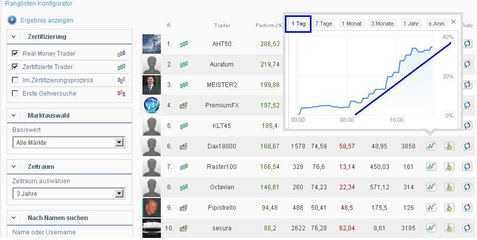 Ayondo Top Trader